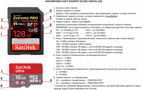 32GB карта памяти Sandisk Ultra SDHC CL10  80MB/s